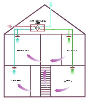 Gentil Heat Recovery System For The Whole House