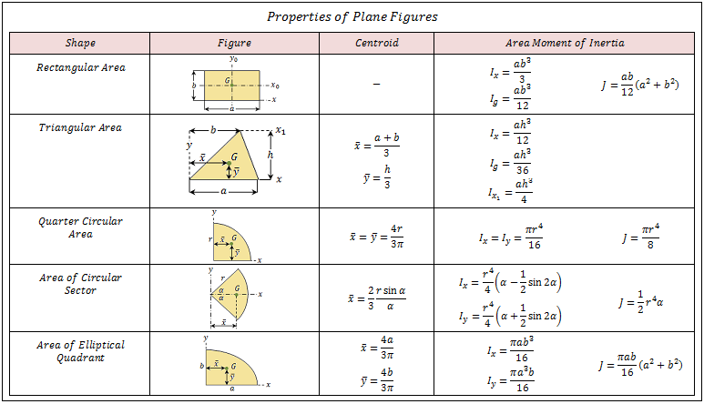 Moment Of Inertia Tables Plane Figures Engineering In
