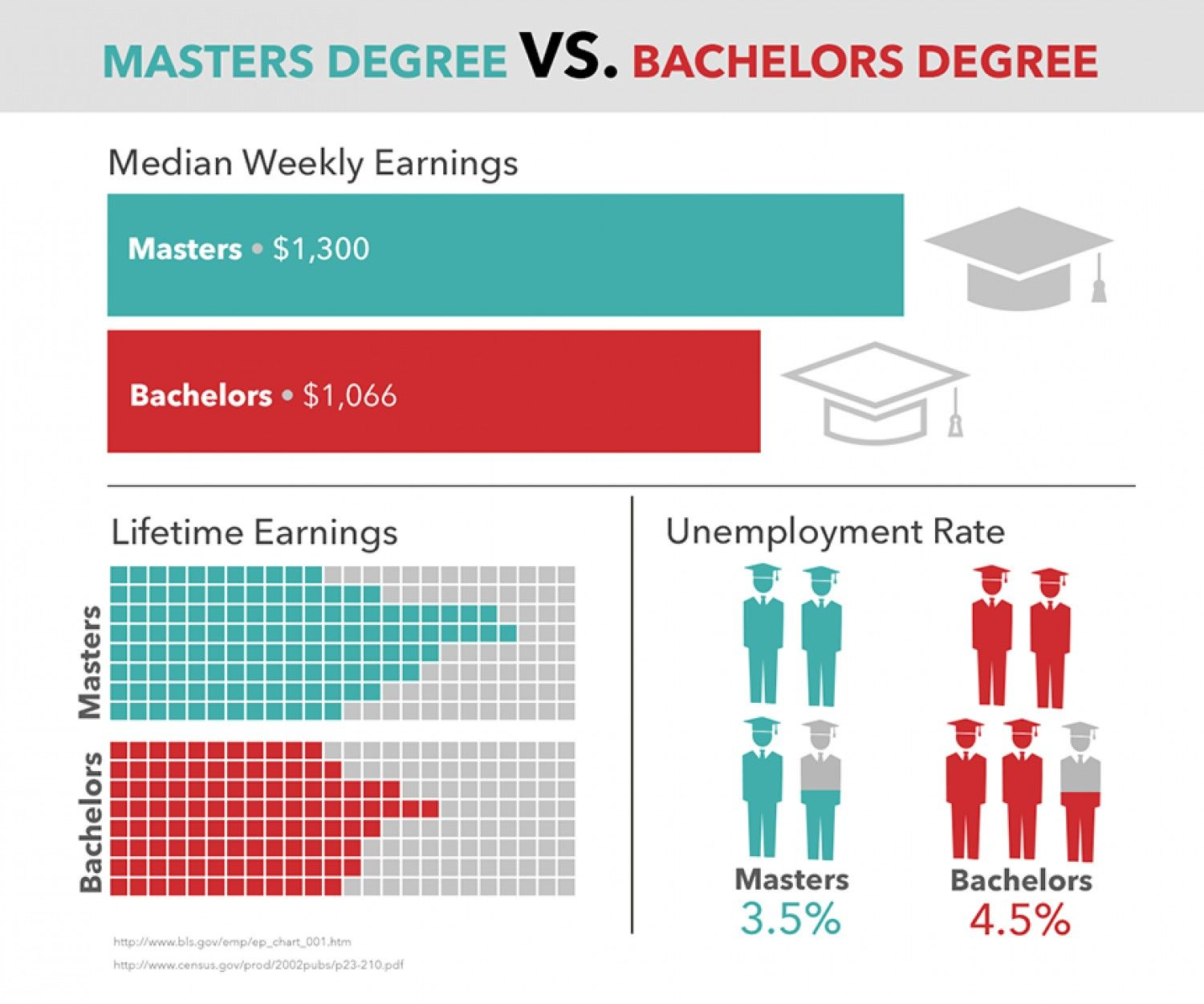 Masters Degree Vs Bachelors Degree Visual Ly Masters Degree Bachelors Degree Master