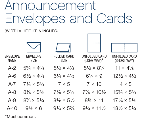 Chart outlining the dimensions of various card styles and the size – Invitation Card Size