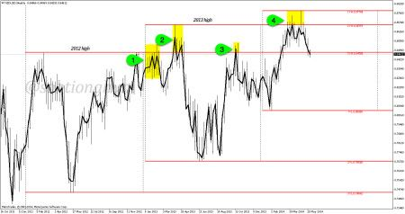 Daily highs and lows forex