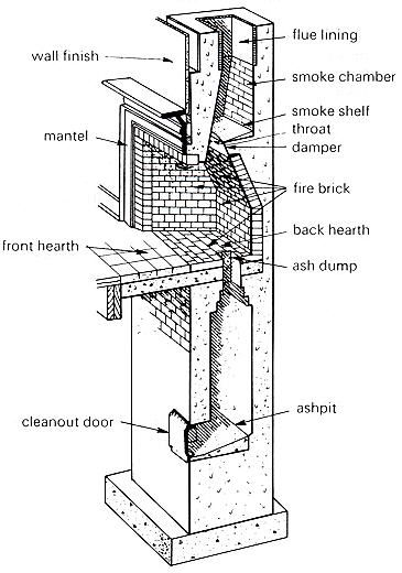 Fireplace Flue Drawing Google Search Fireplace Heat Styling Products Hearth