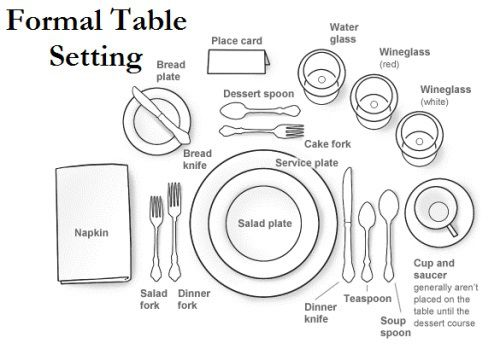 How To Set A Formal Table Diagram - DIY Wiring Diagrams •