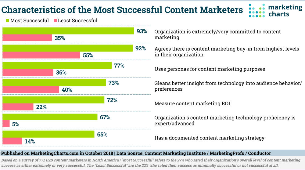 Characteristics Of The Most Successful Content Marketers Marketing Most Successful Least Successful Char Content Marketing Infographic Marketing Marketing