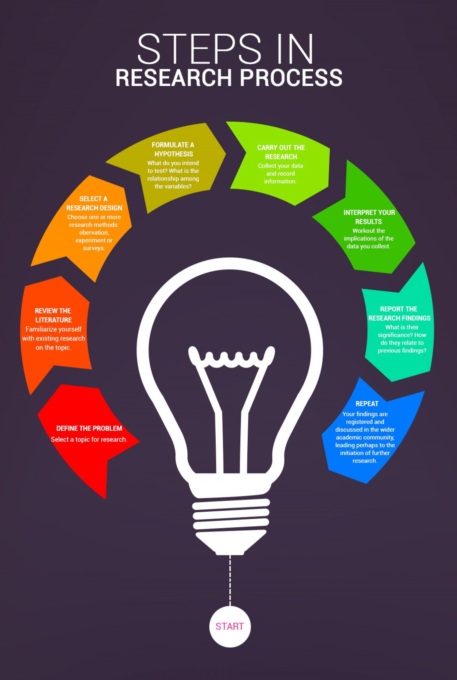 8 Essential Steps In Research Process Infographic Research
