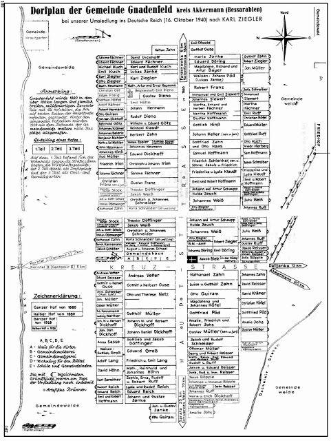 Germans from Russia Settlement Locations: Gnadenfeld, Akkerman