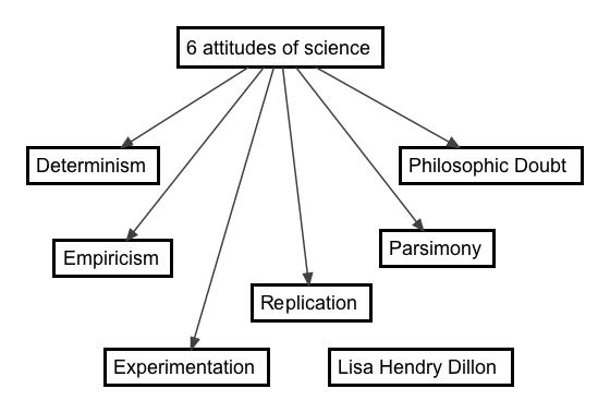 Six Attitudes Of Science Behavior Analysis Applied Behavior Analysis Bcaba Exam