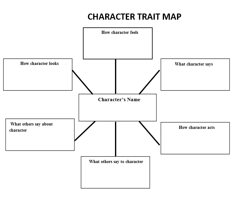 Character Trait Map Docx  Please Right