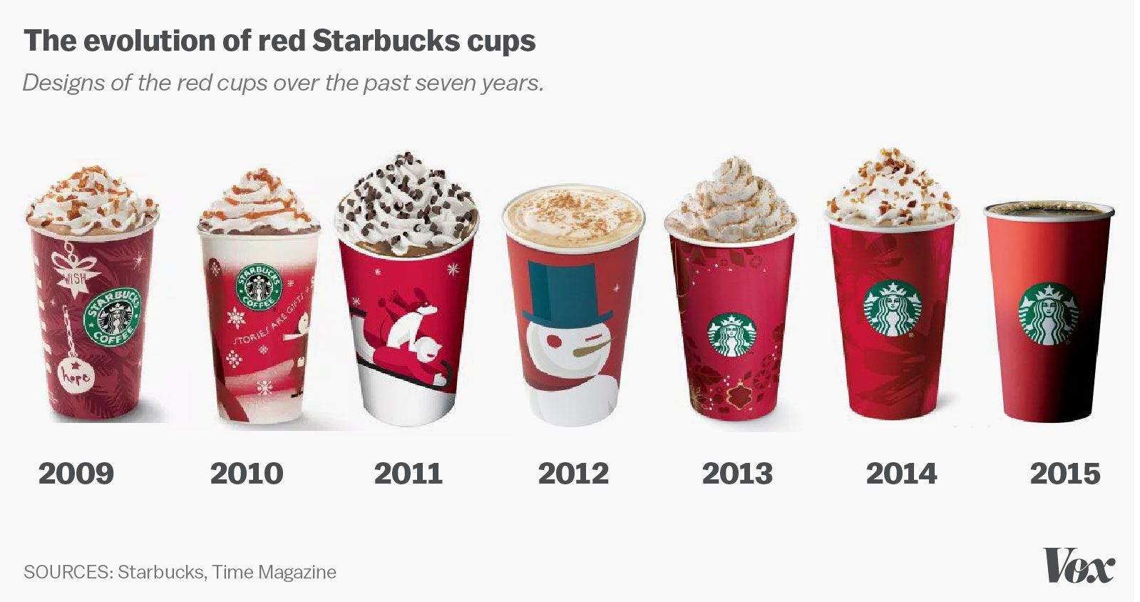 Starbucks\'s red cup controversy, explained | Starbucks at Christmas ...