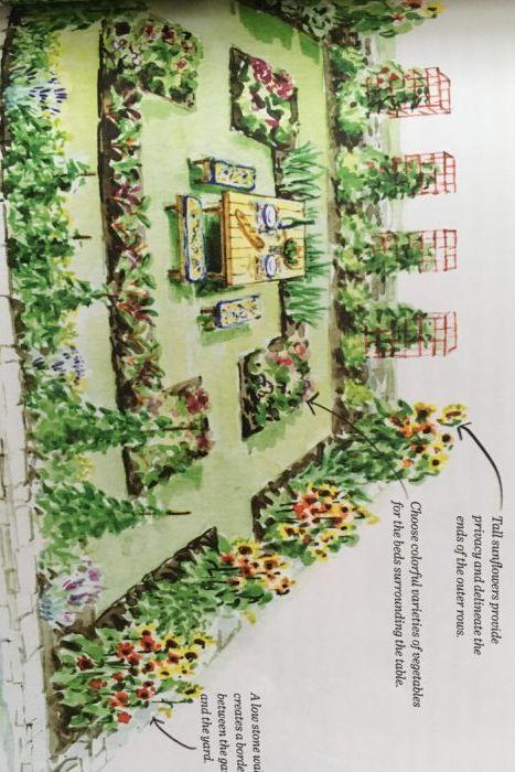 Kitchen Garden Designs, Plans + Layouts year | Small ...
