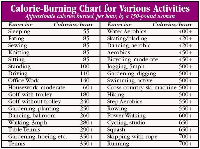 Calorie Weight Loss Chart Burning With Exercise Food Ab Workout Health