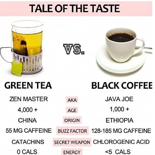 Green Tea Vs Black Coffee Green Tea Green Tea Vs Coffee Green Tea Coffee