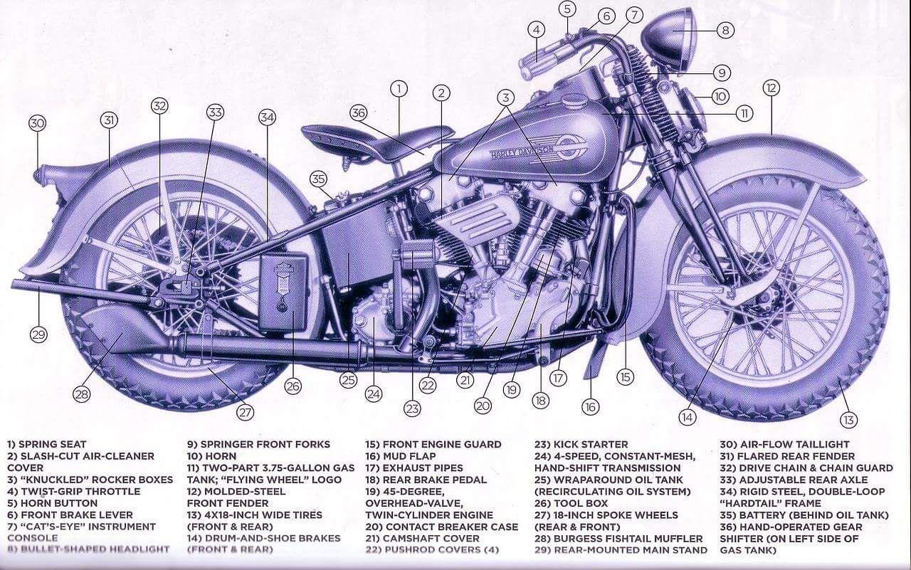 harley davidson knucklehead 1936 47 schematics motorcycles rh pinterest com harley davidson schematic parts harley davidson golf cart schematics