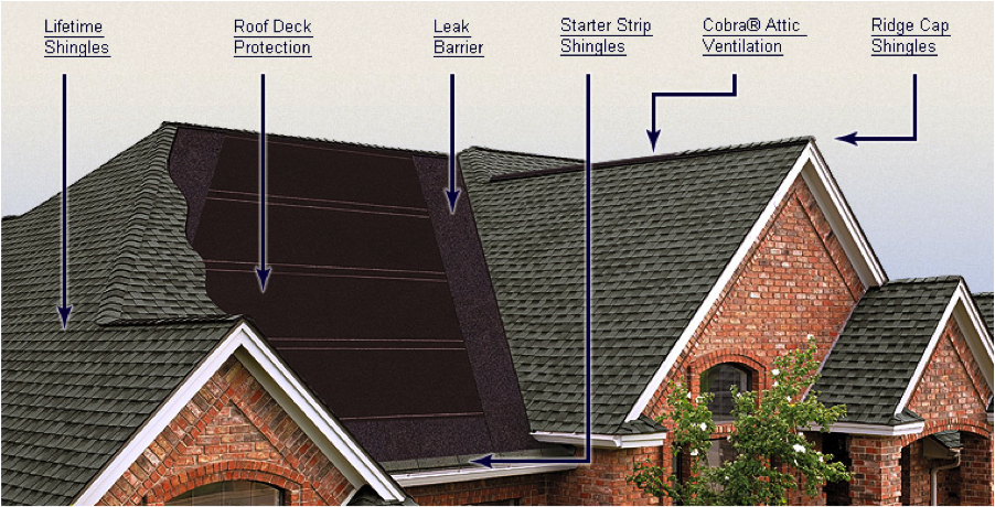 Do You Need Ice And Water Shield Under Metal Roofing In 2020 Roofing Roof Leak Repair Residential Roofing