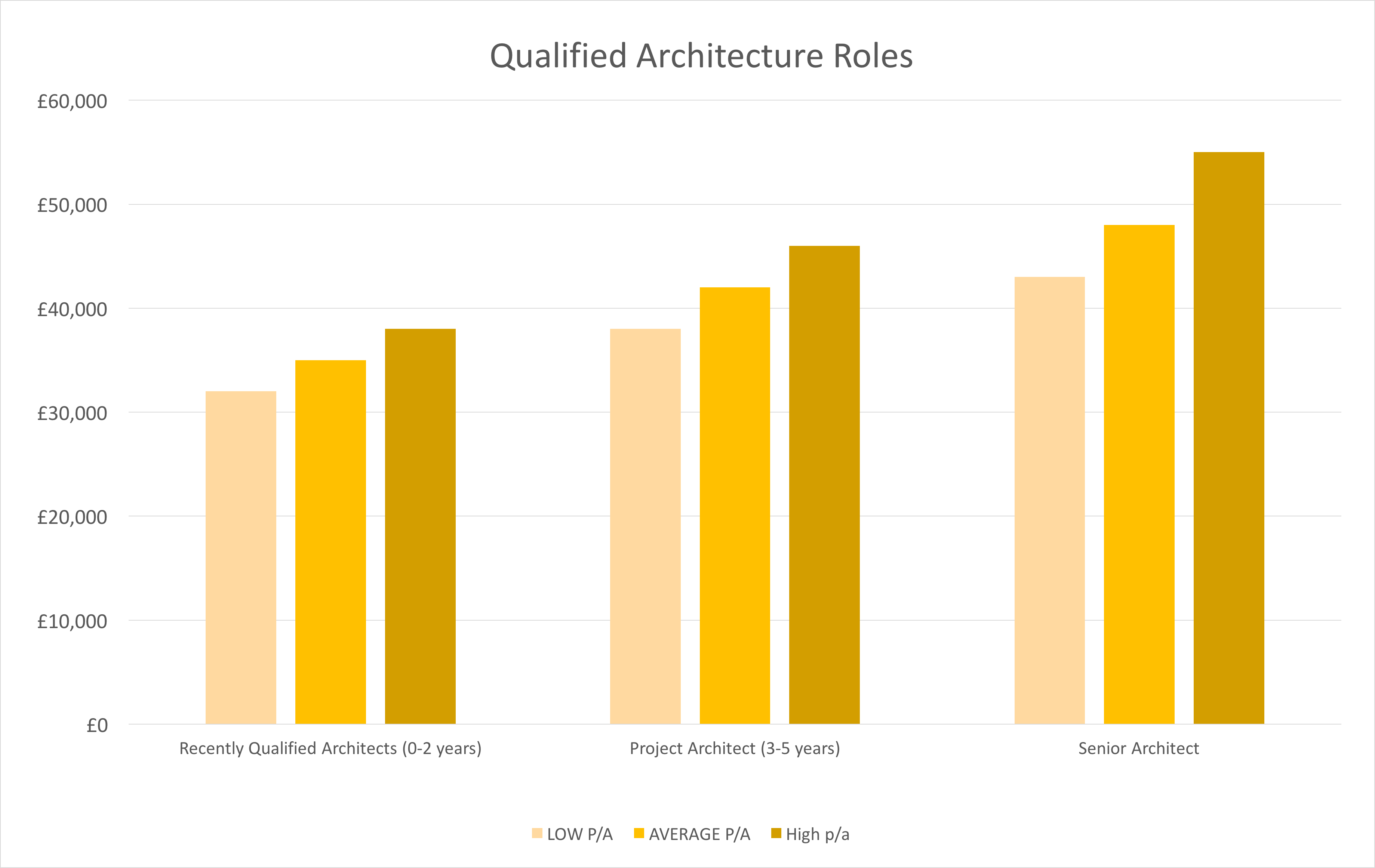 interior designer salary dubai how much does an interior designer