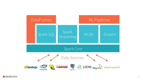 Apache Spark Stack (With images) | Apache spark, Data science ...