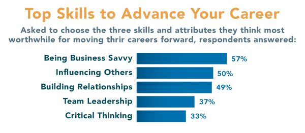 What Soft Skills are the most desired to advance your career - what are soft skills