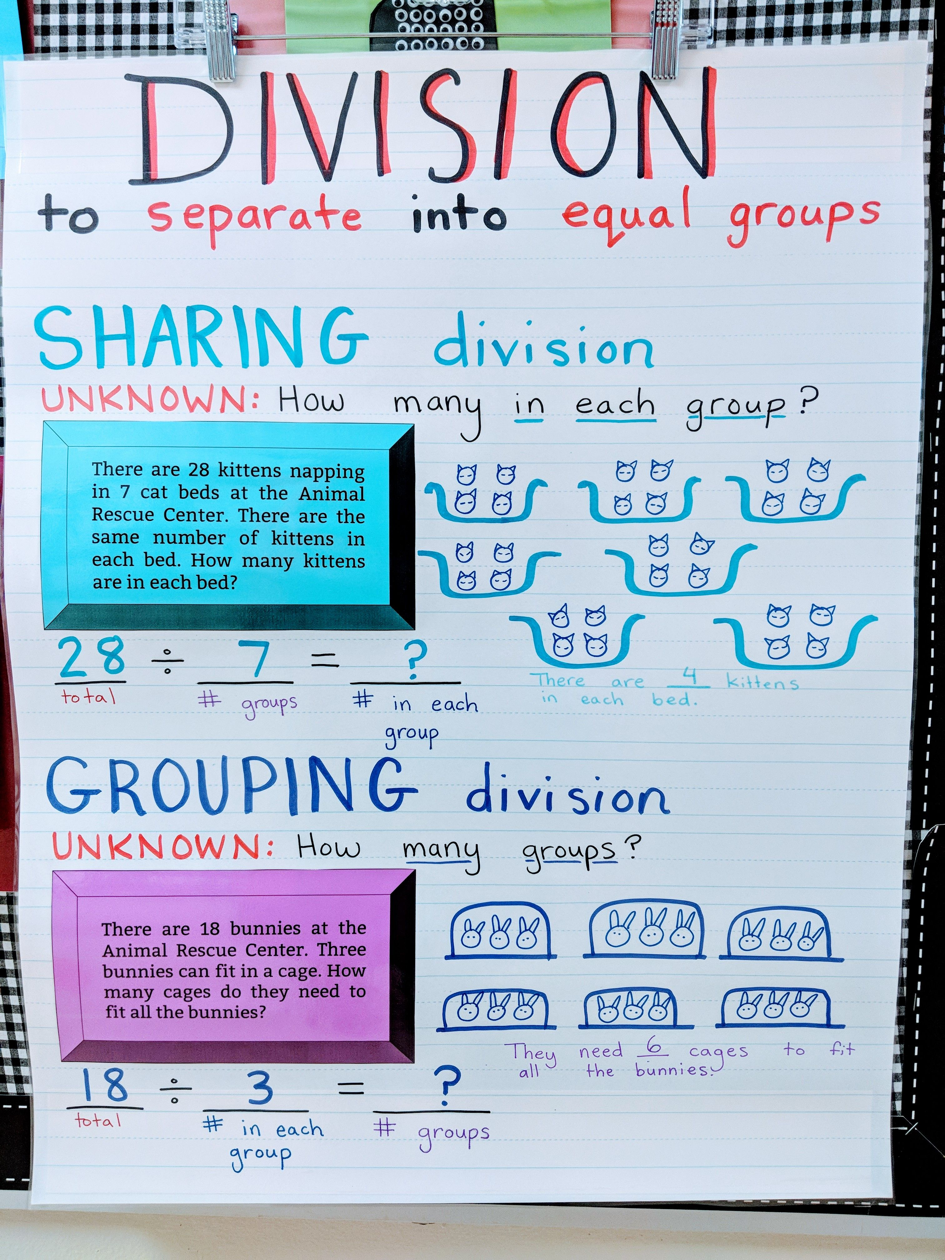 Introduction To Basic Division Anchor Chart Sharing