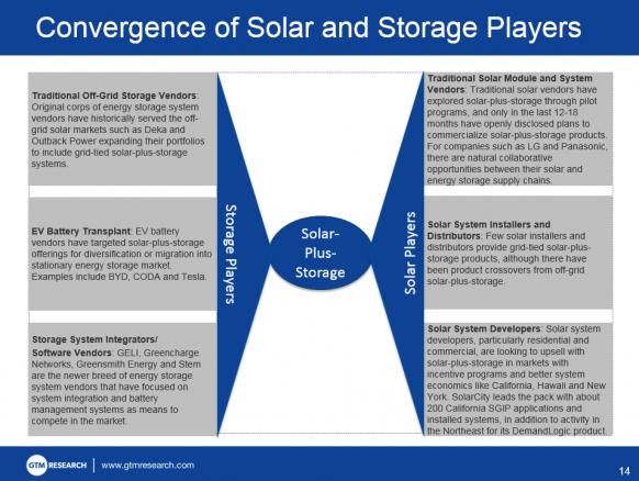 4 Trends Shaping The Us Solar Plus Storage Market Con Immagini