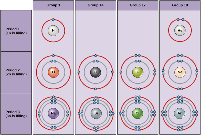 The Bohr model and atomic orbitals. Using an element's