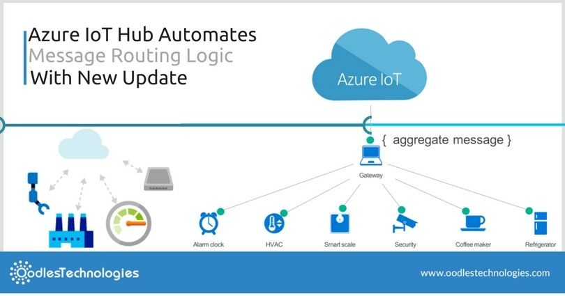Azure Logic Apps Workflow Automation Evolved Logic apps