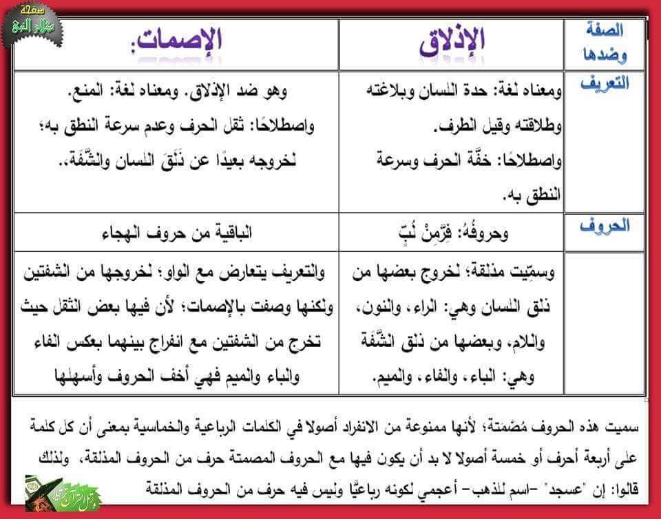صفات الحروف الإصمات الإذلاق ا Quran Verses Arabic Alphabet Language