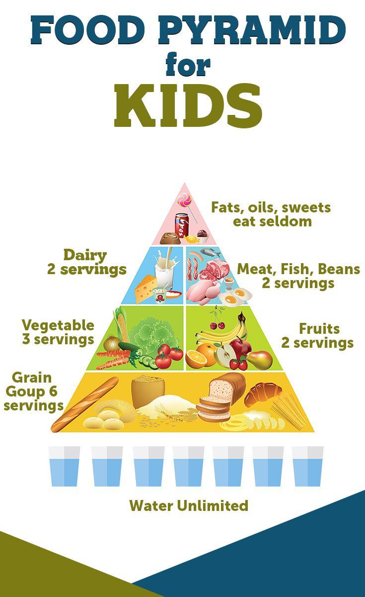 Food Pyramid for KIDS #kids #healthy | Food pyramid kids ...