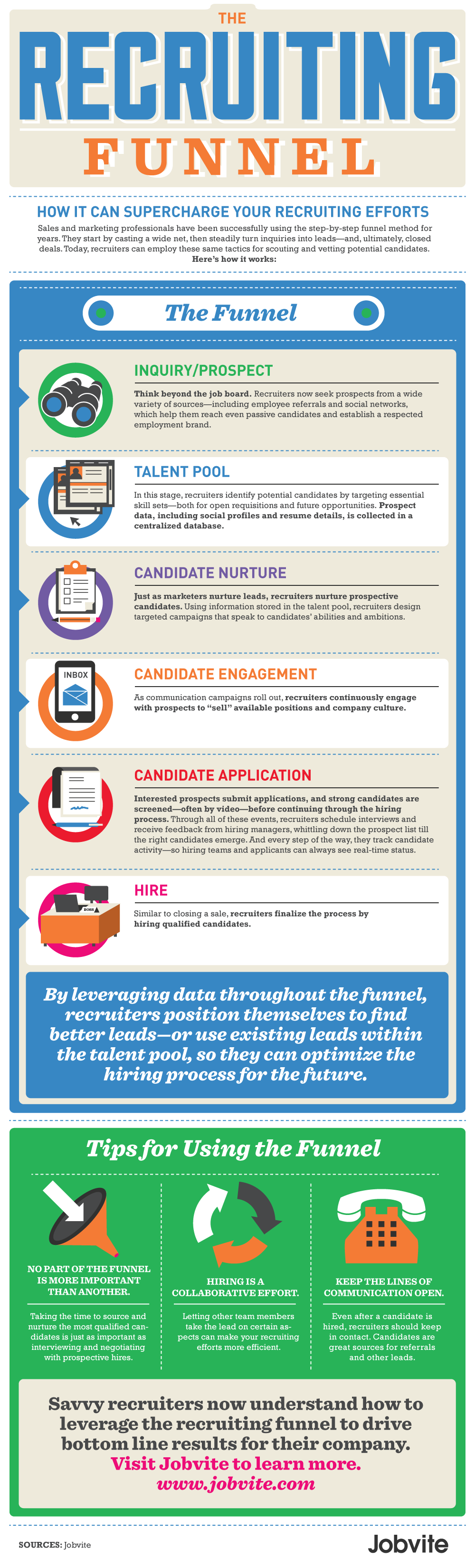 The Recruiting Funnel How To Supercharge Your Hiring Efforts Infographics Repinned By Piktochart Strategy Infographic Recruitment Marketing Recruitment
