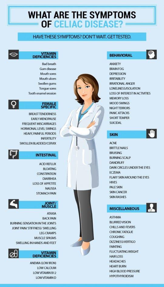 Celiac Disease Symptoms. gluten | Celiac disease, Celiac ...