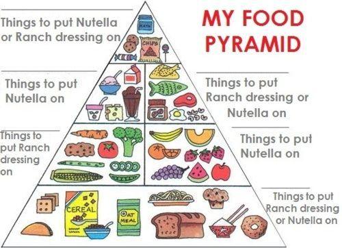 Human Body Diabetic Food Pyramid Diabetic Food Pyramid Food