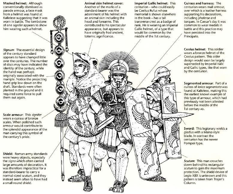 Armament Documentation Romans Pinterest