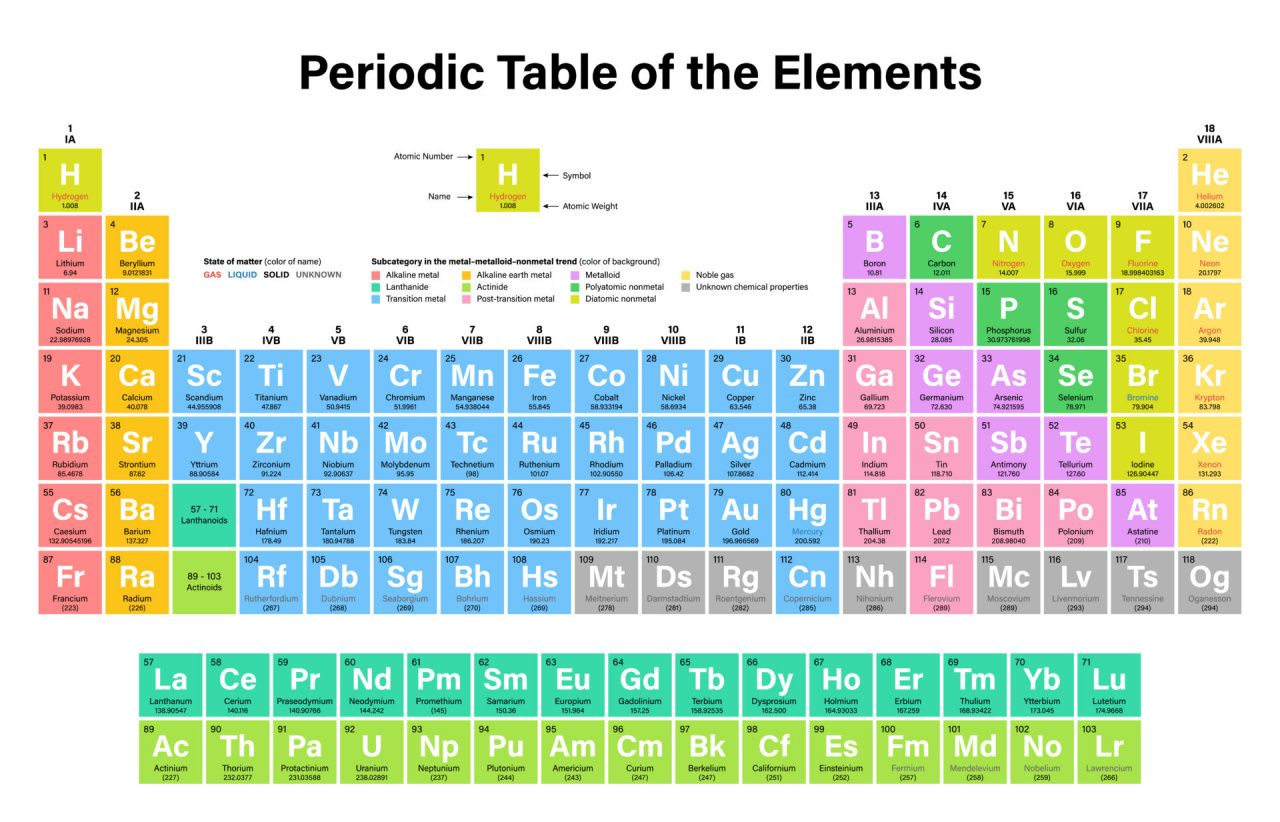 New periodic table modern home office furniture check more at http new periodic table modern home office furniture check more at httpwww urtaz Images