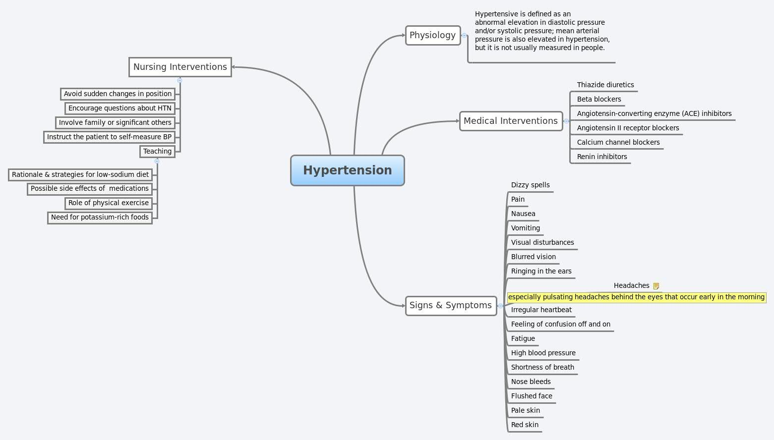 Concept Map Hypertension Yahoo Image Search Results Brain