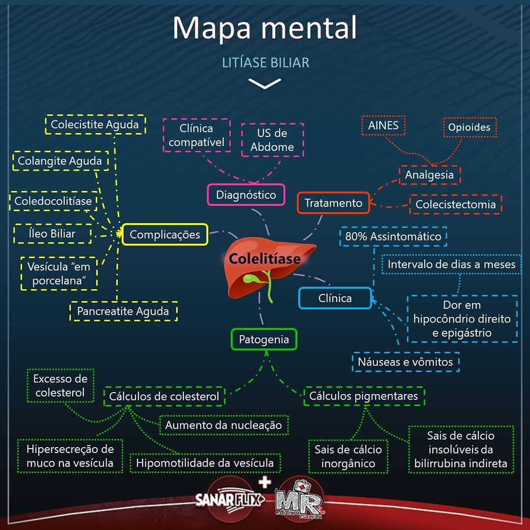Vamos complementar o estudo de litíase biliar com o mapa