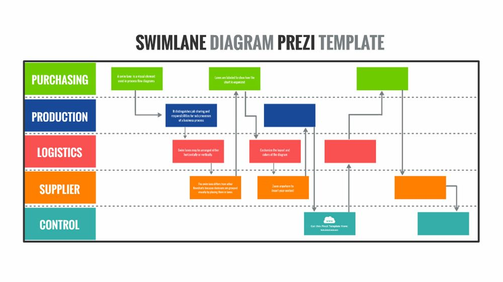 Swim Lane Process Flow Chart Diagram Presentation Template For Prezi