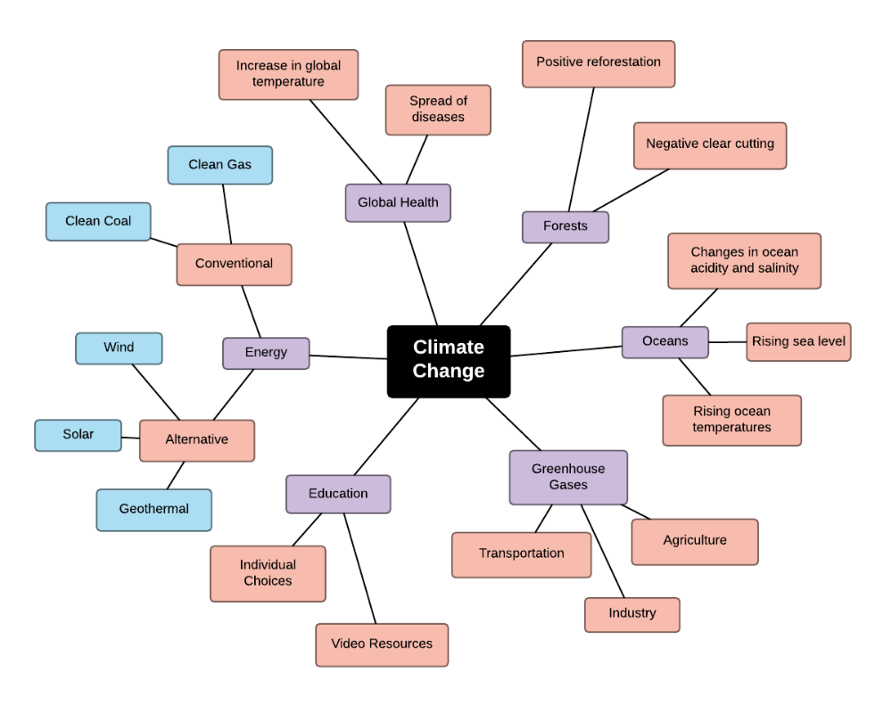 Thi Climate Change Mind Map Example Can Help You Understand Study Or Present An Overview Of How Template Examples Dissertation Topic On