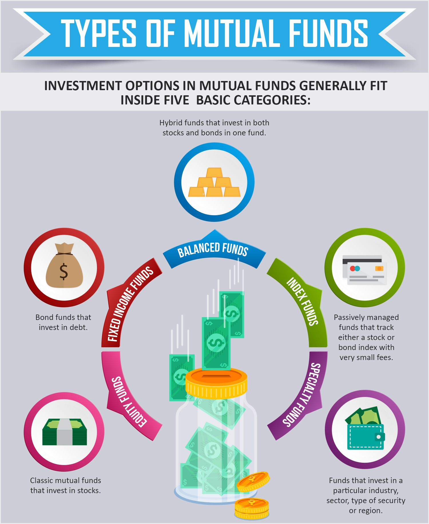 Do You Understand Mutual Funds Mutuals Funds Finance Investing