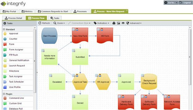 Integrify  Process Management Workflow Management Request