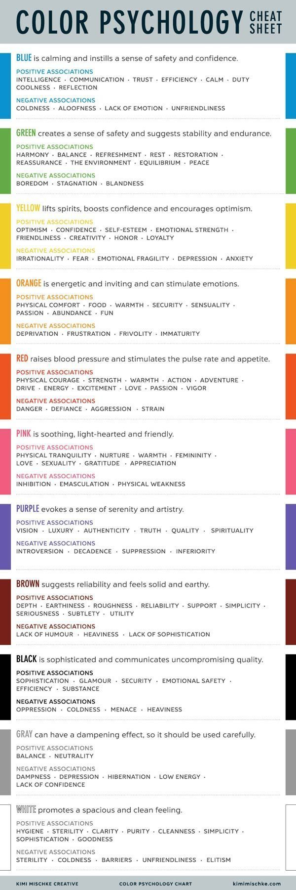 Psychology Color Psychology Cheat Sheet Color Psychology Psychology Color Meanings