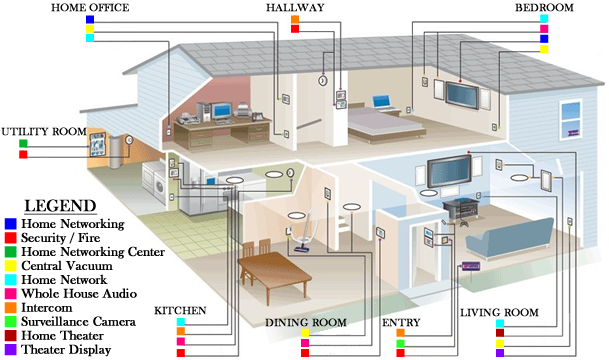 Electrical house wiring buscar con google electricidad electronica pinterest home Wired home network architecture