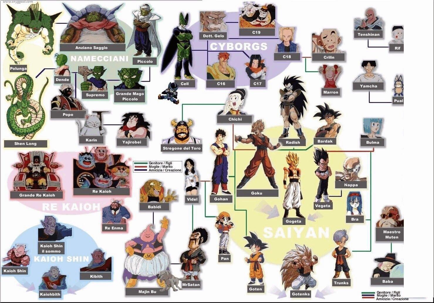 Dragon Ball Family Tree Dragon Ball Z Dragon Ball Anime