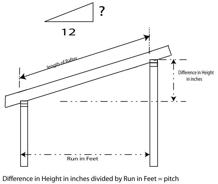 How to frame a shed roof shed roof pitch chicken coop for Standard garage roof pitch
