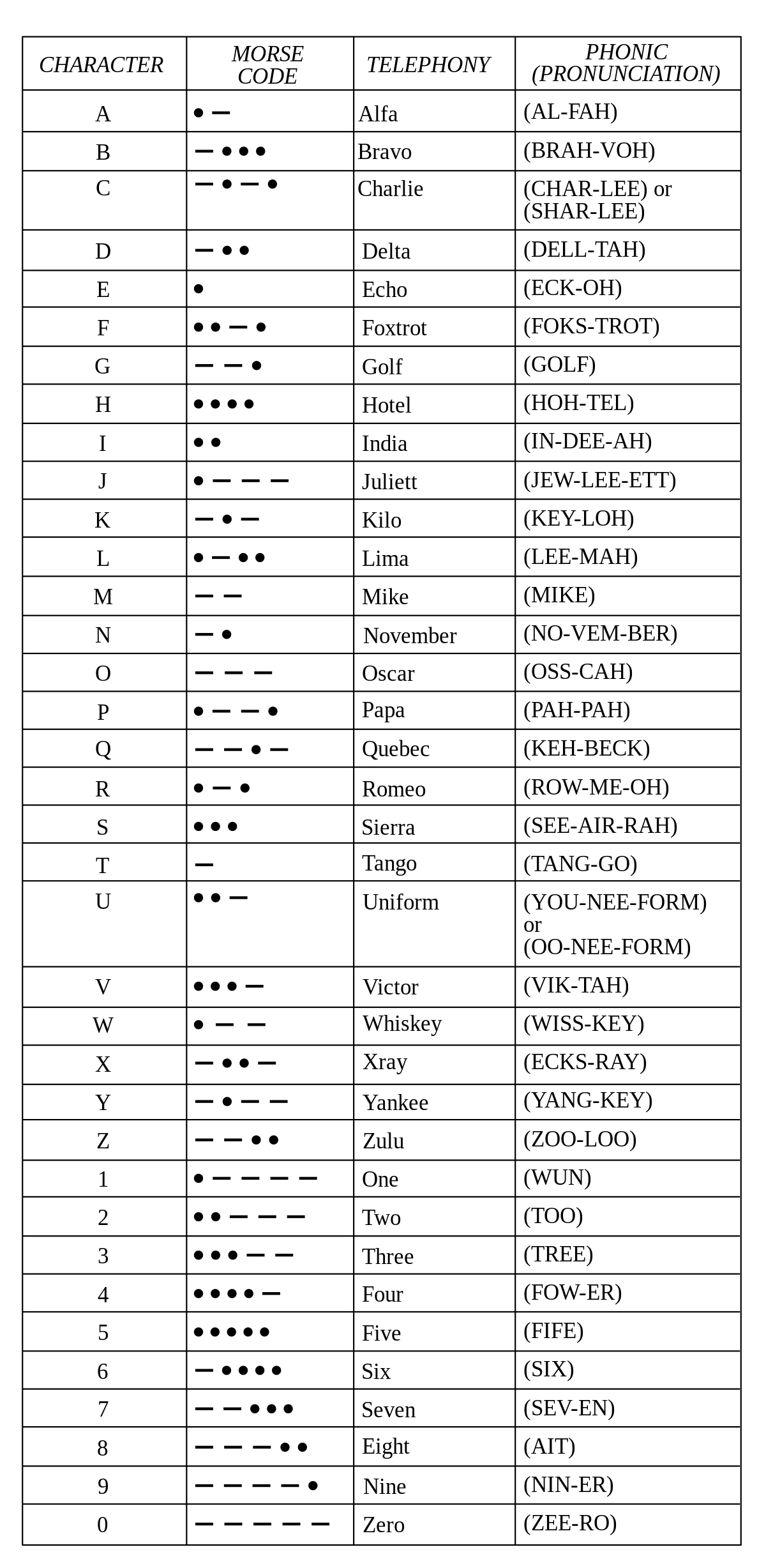 Nato Phonetic Alphabet  Wikipedia  Survival    Nato