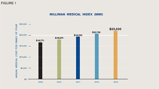 The Annual Milliman Medical Index Mmi Measures The Total Cost Of
