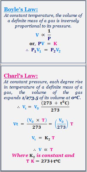 Gas Laws Gas Laws Chemistry Study Chemistry Chemistry Basics