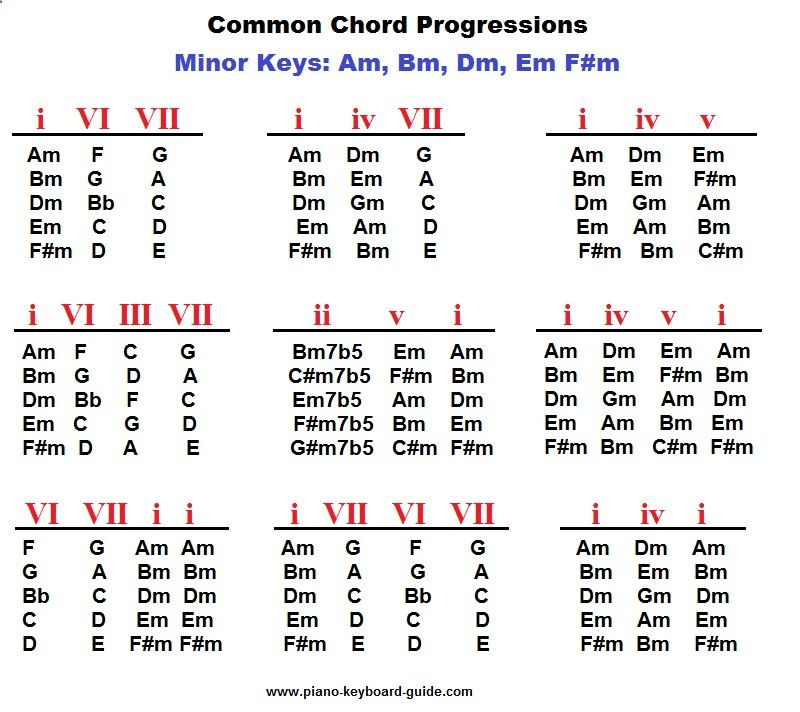 Guitar Chords Bm Gallery - basic guitar chords finger placement