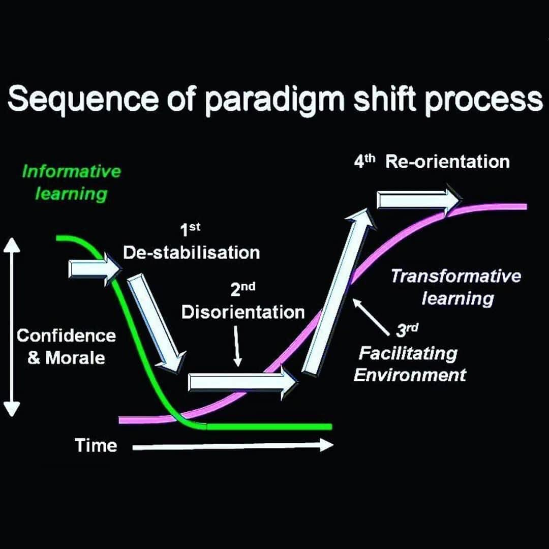 Sequence Of The Paradigm Shift Process