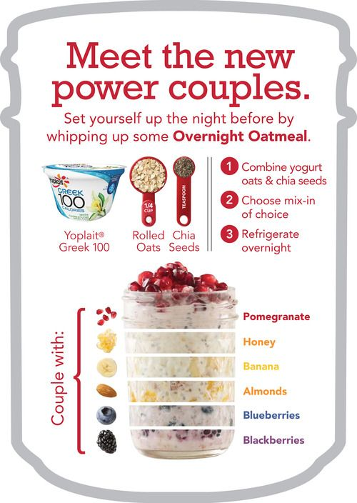 Made with greek yogurt, 1/4 cup oatmeal, 1 tsp chia seeds. Add fruits,  almonds and honey to your liking.