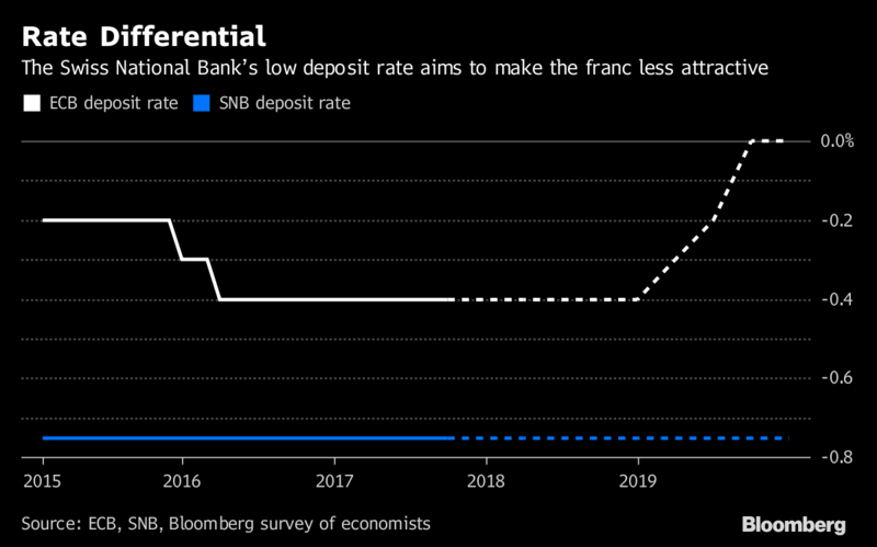 Snb Expected To Hold Rates At Record Low Through 2019 Chart With
