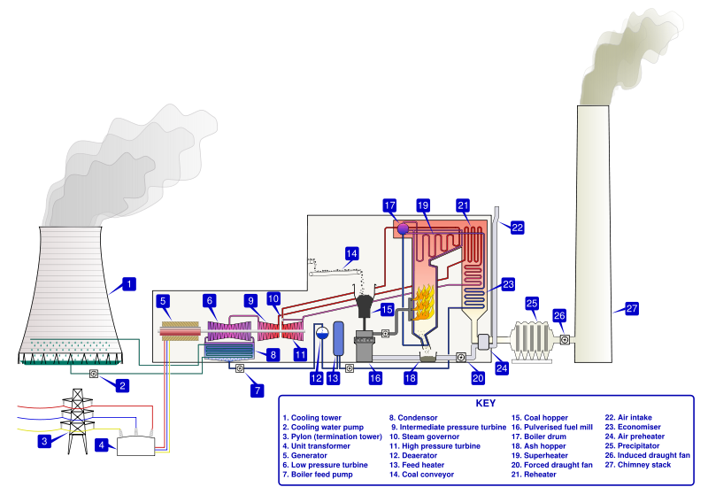 Power Generation Steam Power Thermal Power Station Thermal Power Plant Coal Fired Power Plant